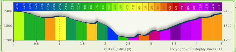 Stevens_trail_elevation.png